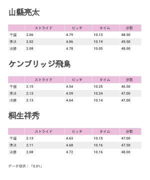 山縣、ケンブリッジ、桐生の回転数(ピッチ)とストライドデータ【データ提供:「0.01」】