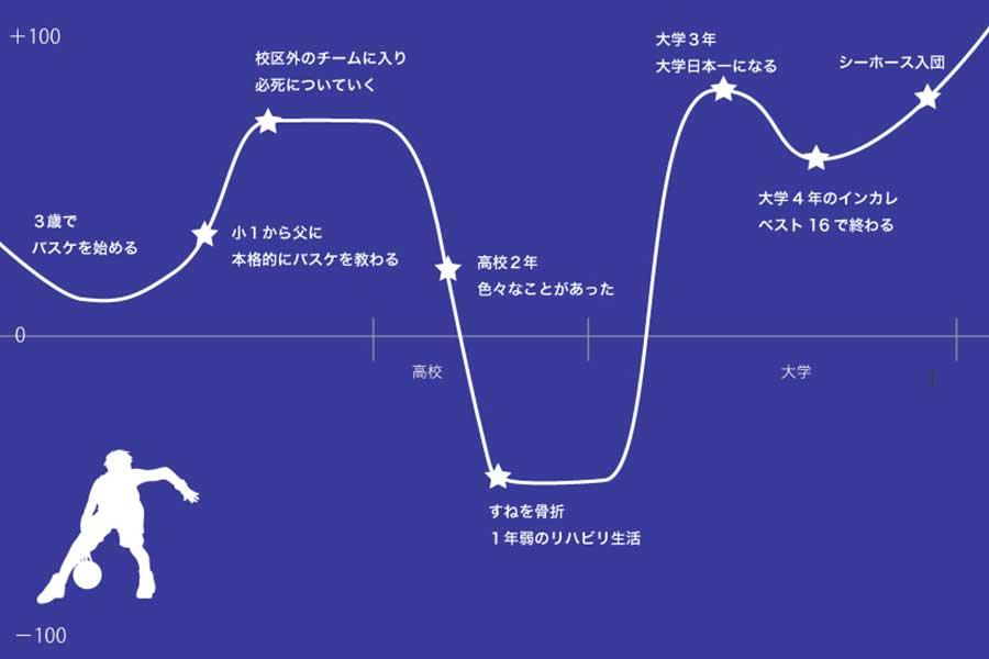 熊谷航のこれまでの競技人生の充実度を表したグラフ