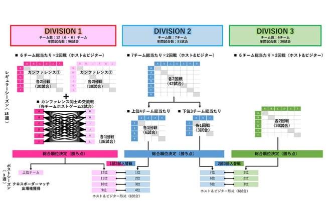 国内の新リーグ構想のフォーマット図