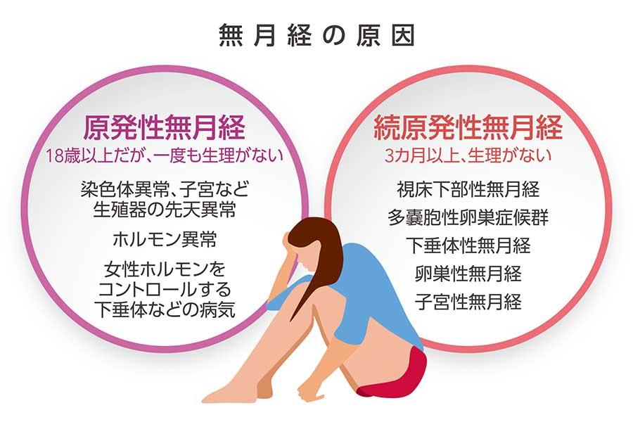 無月経は痩せている人、食べない人だけがなるのではない。なかには重篤な病気が隠れている場合があるので、原因の特定は必ず医師の診断が必要【デザイン:野口佳大】