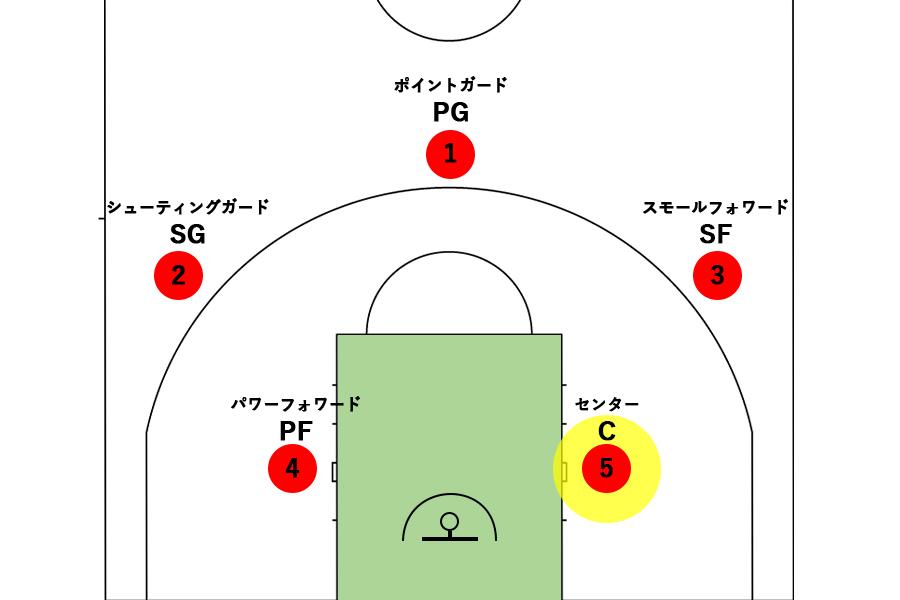 バスケットボールのセンターの役割とは