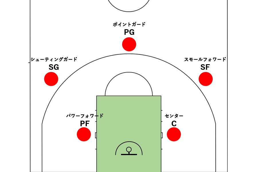 バスケットボールのポジション