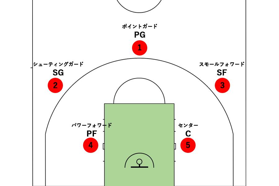 バスケットボールの各ポジションの番号