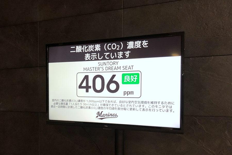 モニターに表示されたCO2濃度測定器の数値結果【写真:球団提供】